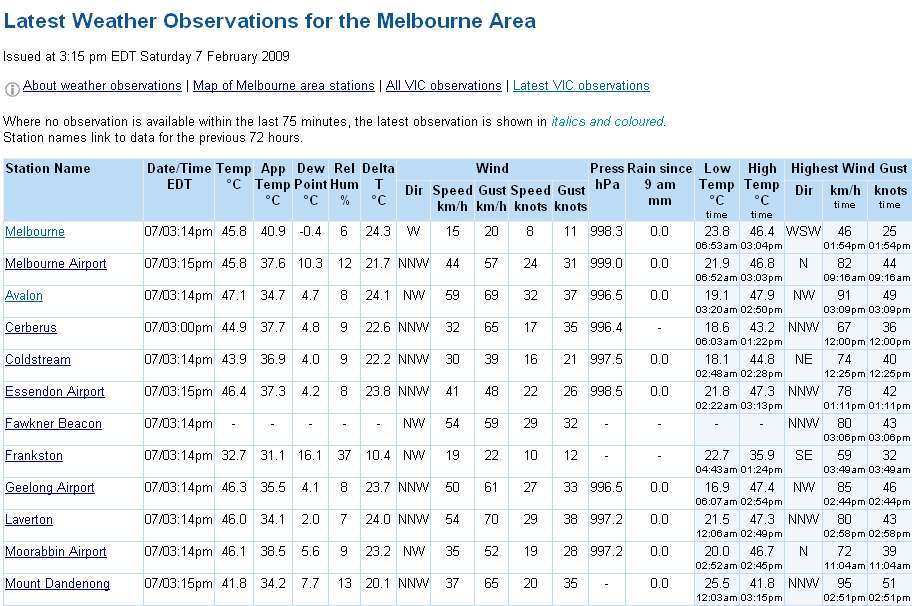 Melbourne's hottest day on record